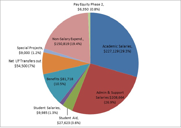 Total Projected Operating FY2015 Expenses (in thousands): $775, 7 million.