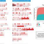 Visualization Sample of Writeprint Analysis Results