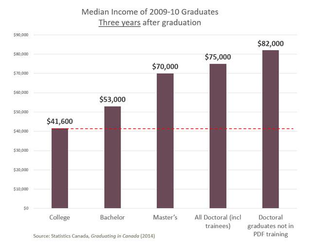Income-2009-10-grads