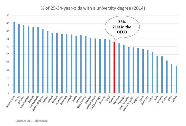 Univ-OECD-2014