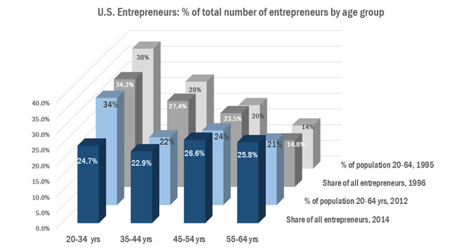 US-entrepr-by-age